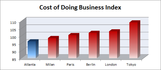 Cost of Doing Business Index (International)