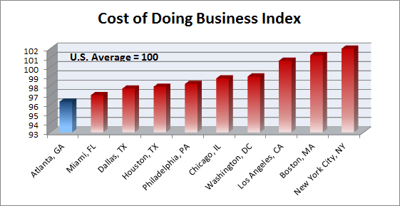 Cost of Doing Business Index (U.S.)